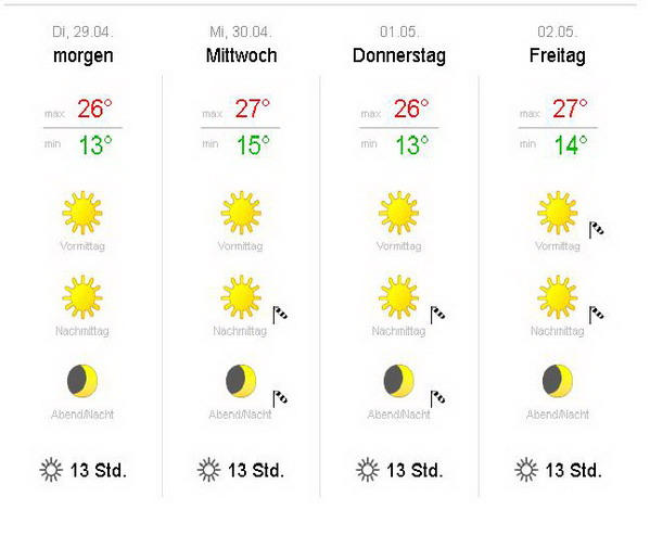 Wetterbericht für die Algarve April 2014